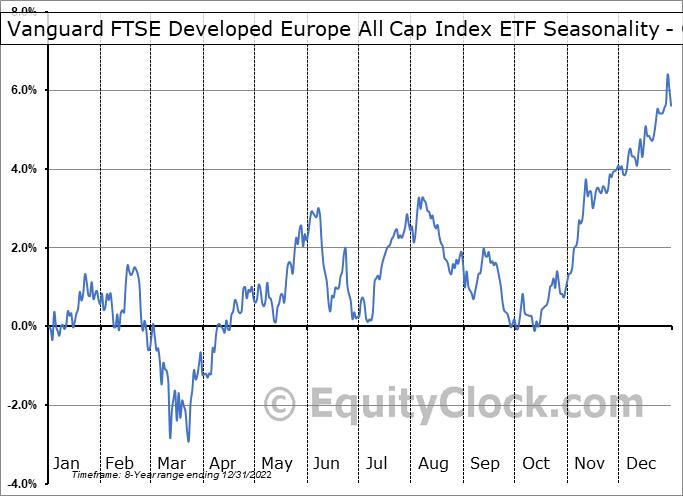 Vanguard FTSE Developed Europe All Cap Index ETF (TSE:VE.TO) Seasonality