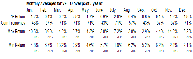 Monthly Seasonal Vanguard FTSE Developed Europe All Cap Index ETF (TSE:VE.TO)