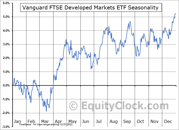 Vanguard FTSE Developed Markets ETF (NYSE:VEA) Seasonal Chart