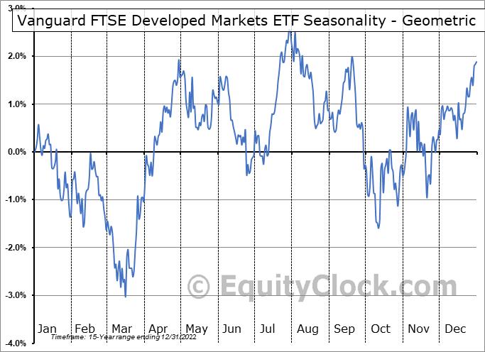 Vanguard FTSE Developed Markets ETF (NYSE:VEA) Seasonality