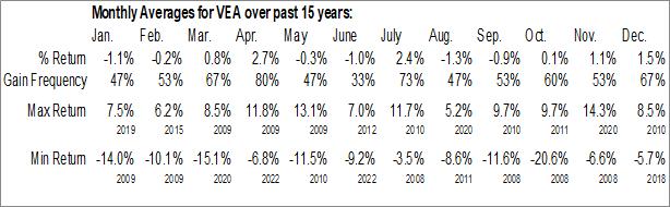Monthly Seasonal Vanguard FTSE Developed Markets ETF (NYSE:VEA)