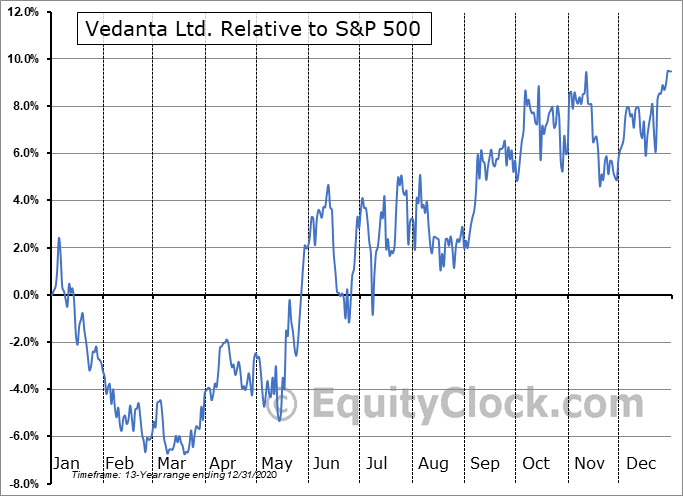 VEDL Relative to the S&P 500