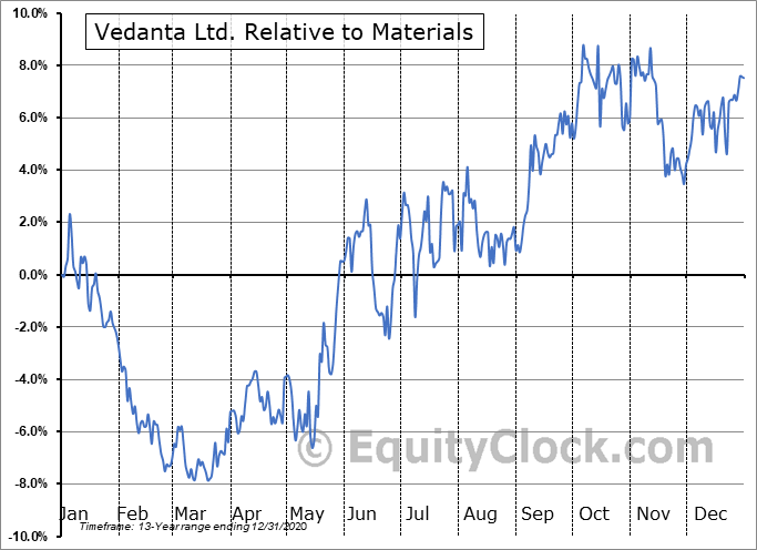 VEDL Relative to the Sector