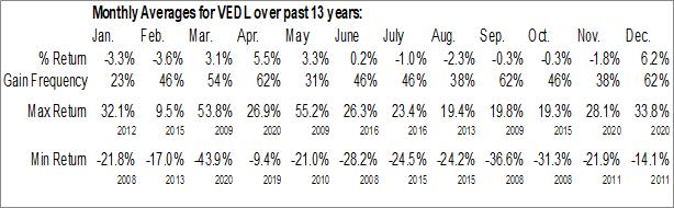 Monthly Seasonal Vedanta Ltd. (NYSE:VEDL)