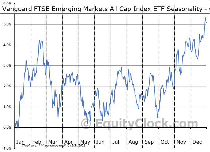Vanguard FTSE Emerging Markets All Cap Index ETF (TSE:VEE.TO) Seasonality