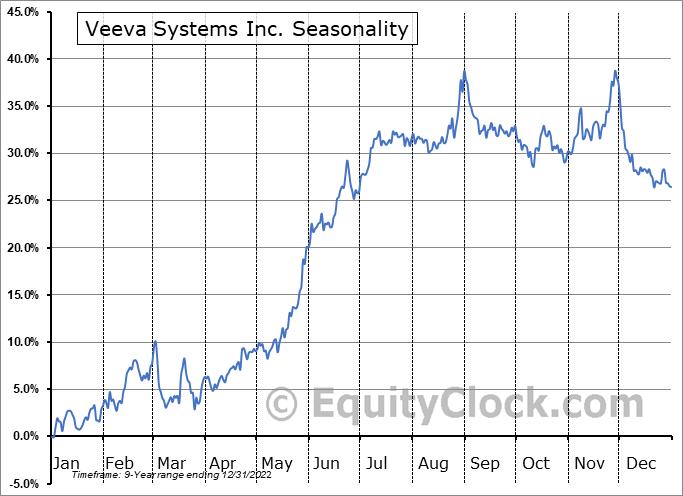 Veeva Systems Inc. Seasonal Chart