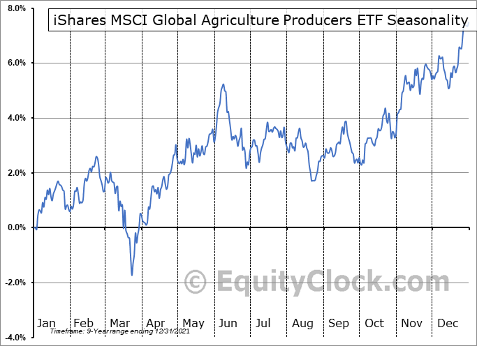 iShares MSCI Global Agriculture Producers ETF (AMEX:VEGI) Seasonal Chart