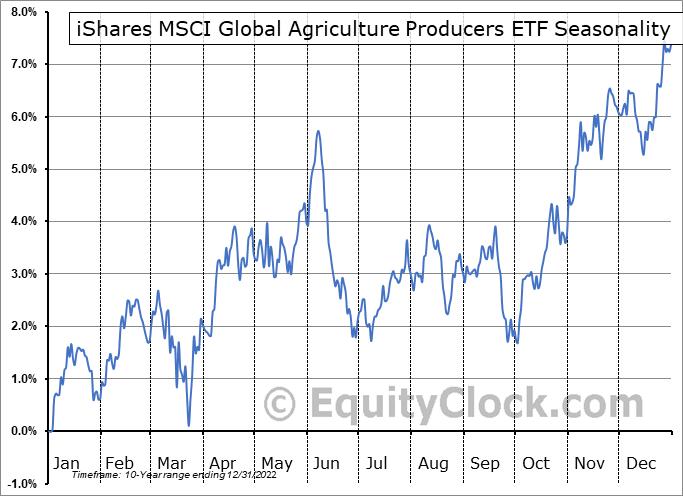 iShares MSCI Global Agriculture Producers ETF (AMEX:VEGI) Seasonal Chart