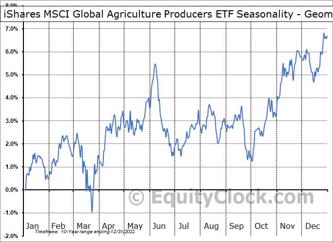 iShares MSCI Global Agriculture Producers ETF (AMEX:VEGI) Seasonality