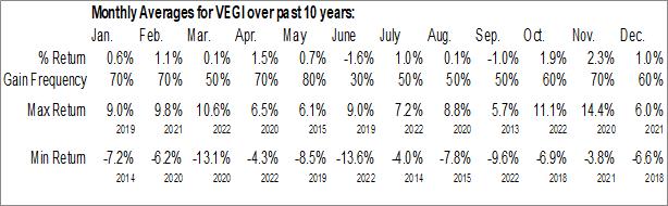 Monthly Seasonal iShares MSCI Global Agriculture Producers ETF (AMEX:VEGI)