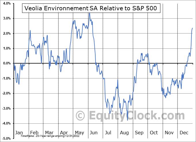 VEOEY Relative to the S&P 500