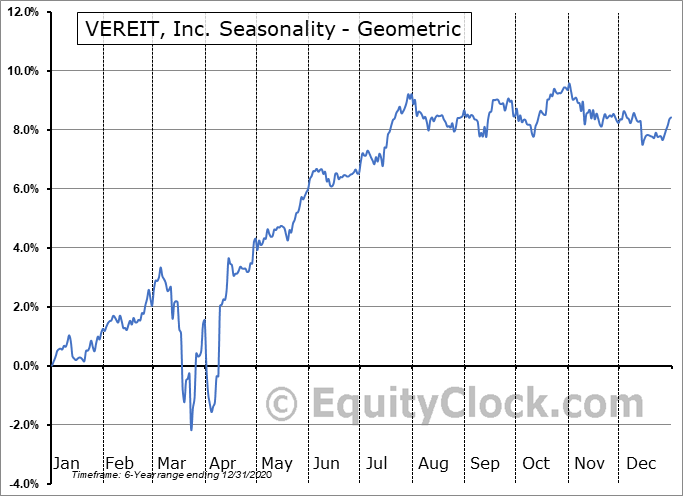 VEREIT, Inc. (NYSE:VER/PF) Seasonality