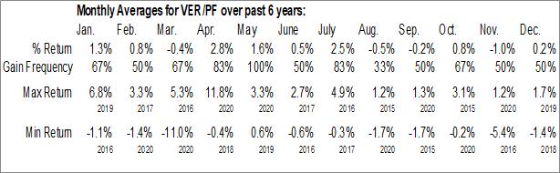 Monthly Seasonal VEREIT, Inc. (NYSE:VER/PF)