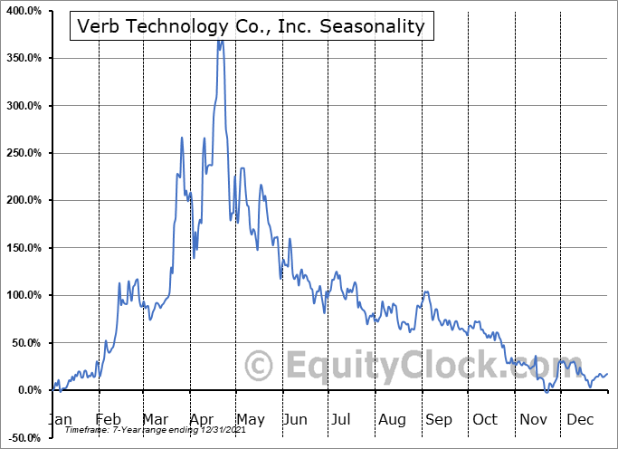 Verb Technology Company, Inc. Seasonal Chart