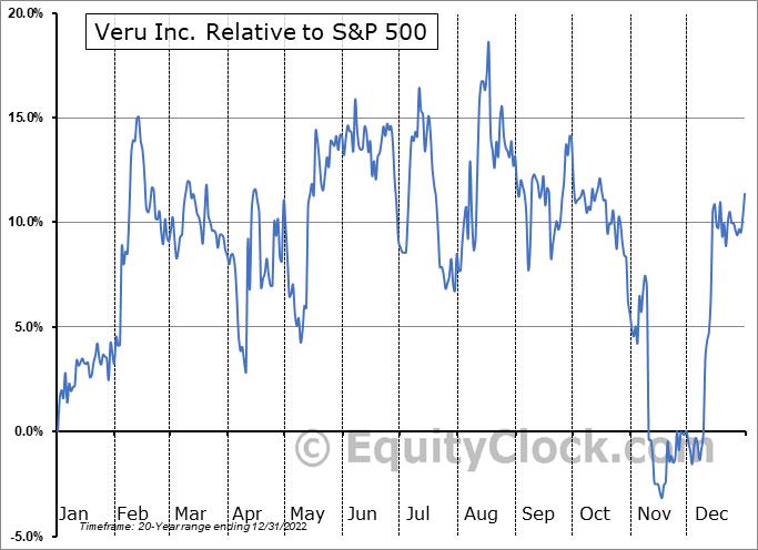VERU Relative to the S&P 500