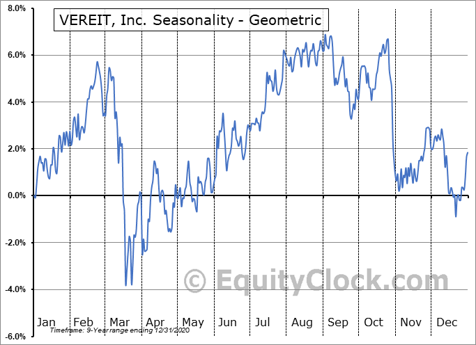 VEREIT, Inc. (NYSE:VER) Seasonality