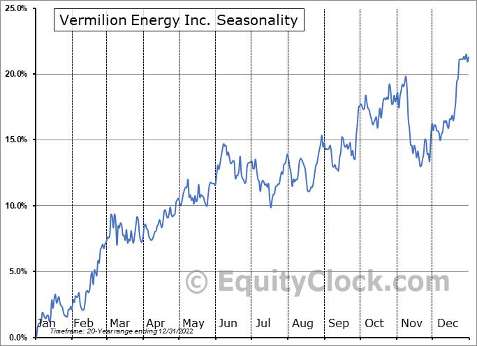 Vermilion Energy Inc. (TSE:VET.TO) Seasonal Chart