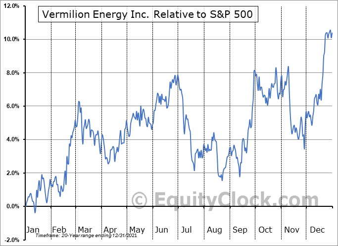 VET.TO Relative to the S&P 500