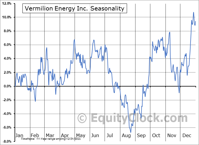 Vermilion Energy Inc. (NYSE:VET) Seasonal Chart