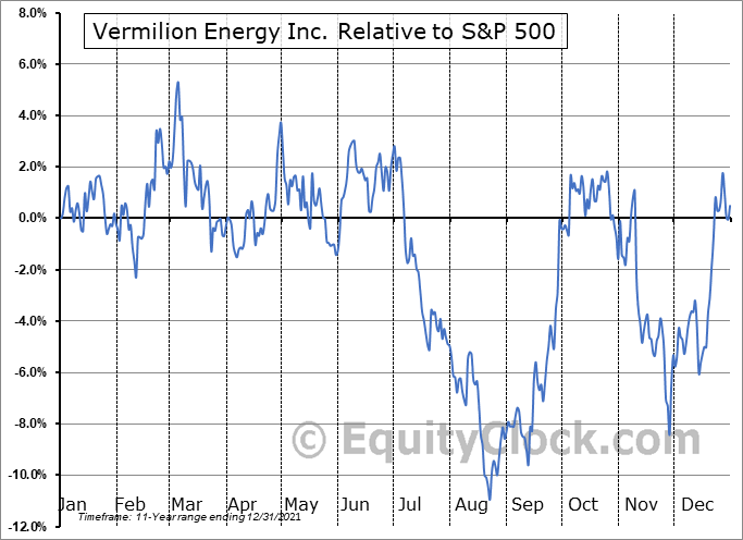 VET Relative to the S&P 500