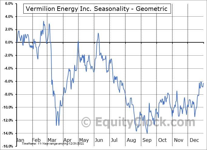 Vermilion Energy Inc. (NYSE:VET) Seasonality