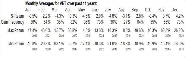 Monthly Seasonal Vermilion Energy Inc. (NYSE:VET)