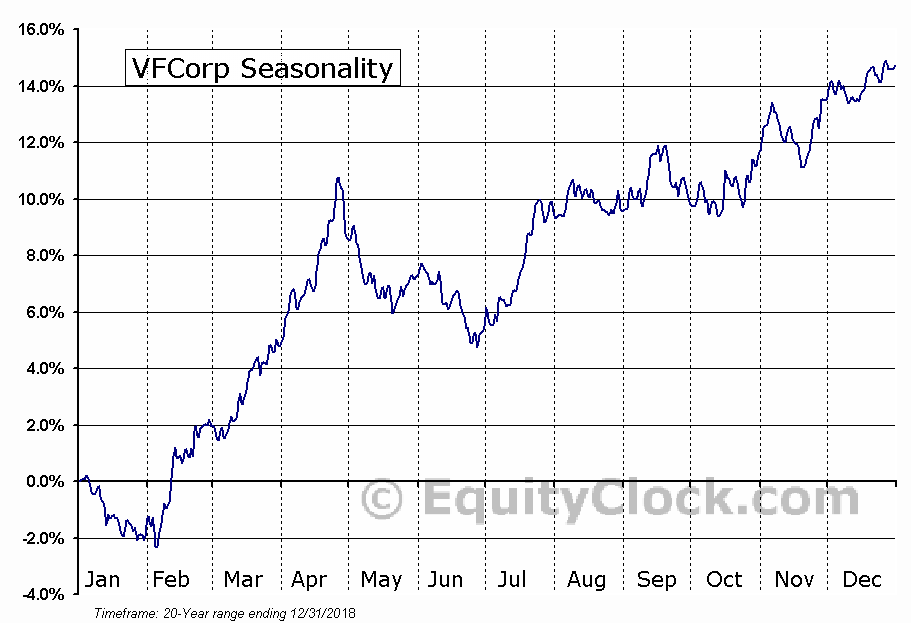V.F. Corporation  (NYSE:VFC) Seasonal Chart