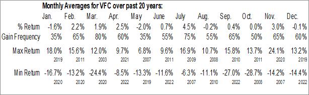 Monthly Seasonal VFCorp (NYSE:VFC)