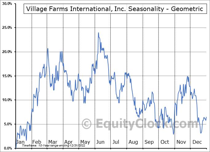 Village Farms International, Inc. (NASD:VFF) Seasonality
