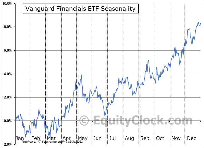 Vanguard Financials ETF (NYSE:VFH) Seasonal Chart
