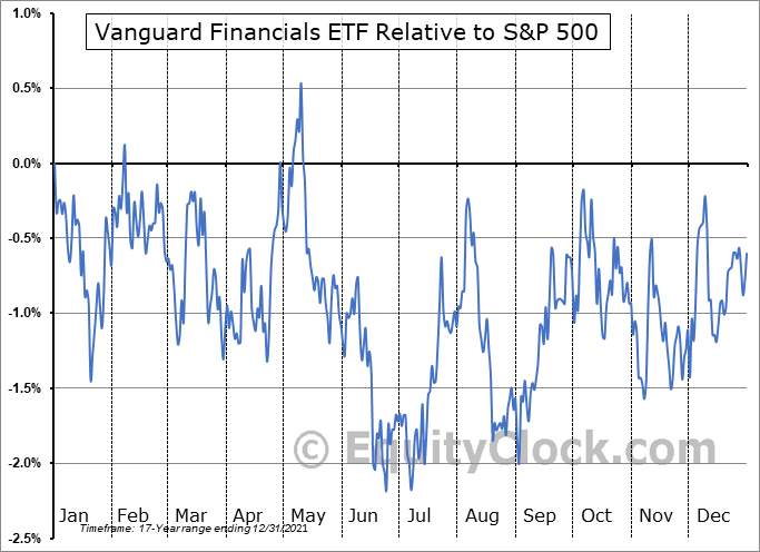 VFH Relative to the S&P 500