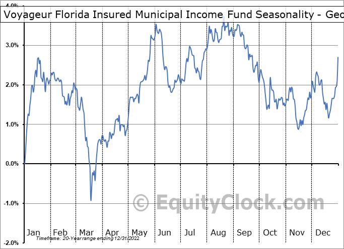 Voyageur Florida Insured Municipal Income Fund (AMEX:VFL) Seasonality