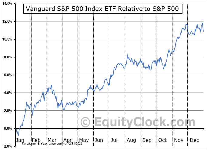 VFV.TO Relative to the S&P 500