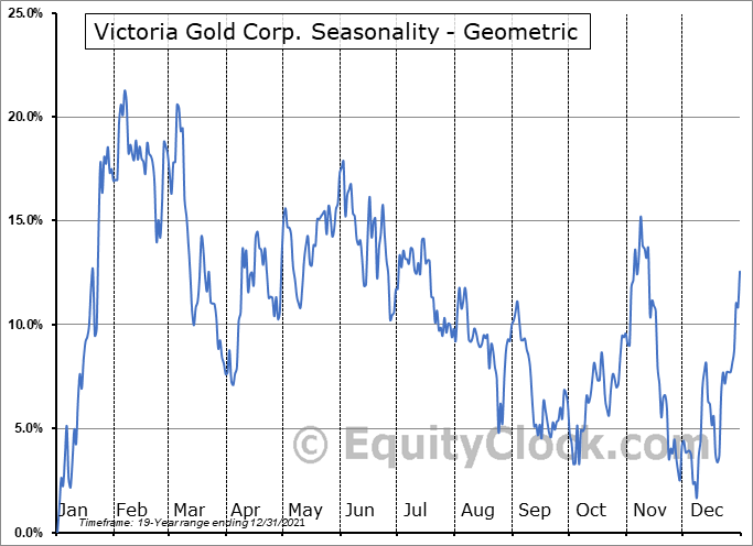 Victoria Gold Corp. (TSE:VGCX.TO) Seasonality