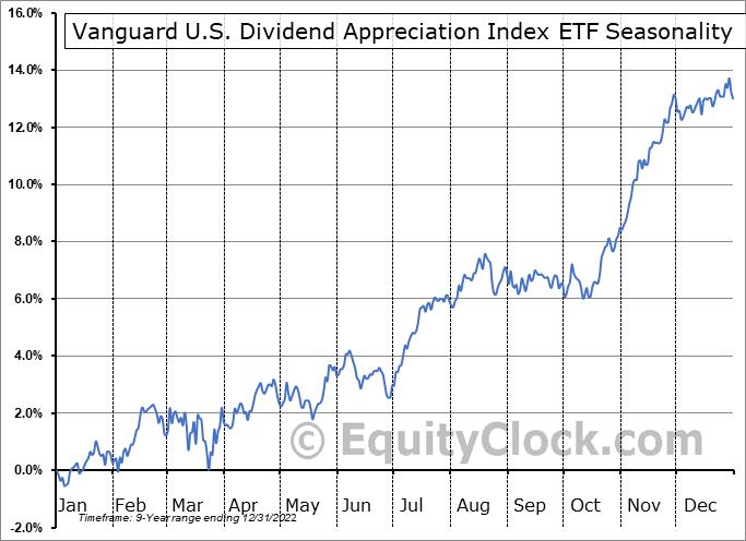 Vanguard U.S. Dividend Appreciation Index ETF (TSE:VGG.TO) Seasonal Chart