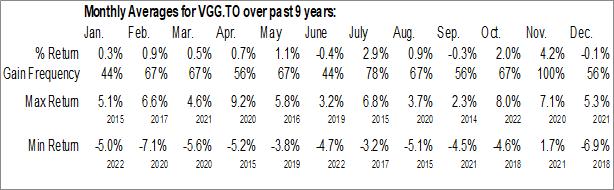 Monthly Seasonal Vanguard U.S. Dividend Appreciation Index ETF (TSE:VGG.TO)