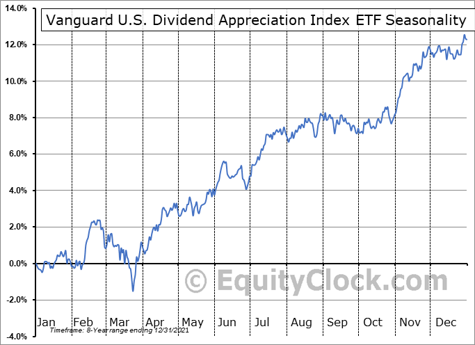 Vanguard U.S. Dividend Appreciation Index ETF (CAD-hedged) (TSE:VGH.TO) Seasonal Chart