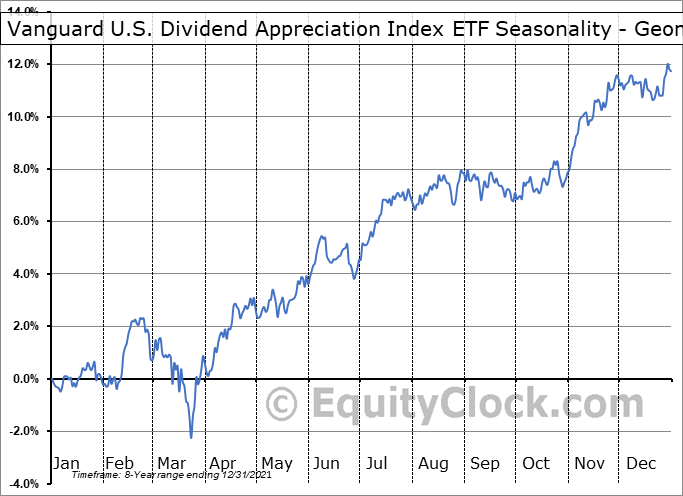 Vanguard U.S. Dividend Appreciation Index ETF (CAD-hedged) (TSE:VGH.TO) Seasonality