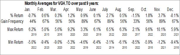 Monthly Seasonal Vanguard U.S. Dividend Appreciation Index ETF (CAD-hedged) (TSE:VGH.TO)
