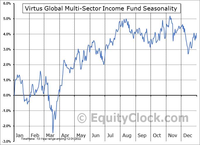 Virtus Global Multi-Sector Income Fund (NYSE:VGI) Seasonality