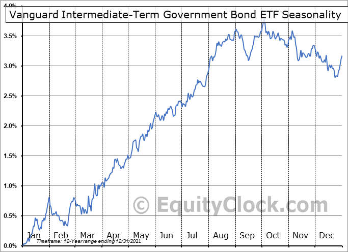 Vanguard Intermediate-Term Government Bond ETF (NASD:VGIT) Seasonal Chart
