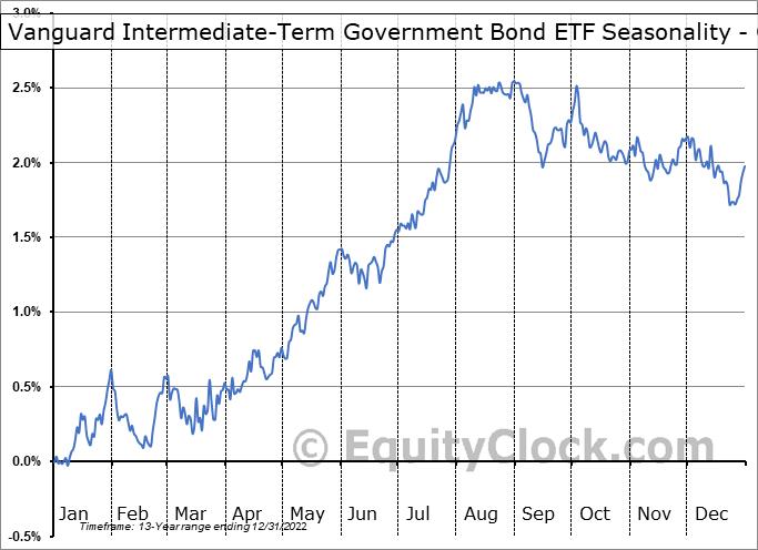 Vanguard Intermediate-Term Government Bond ETF (NASD:VGIT) Seasonality