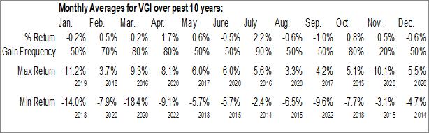 Monthly Seasonal Virtus Global Multi-Sector Income Fund (NYSE:VGI)