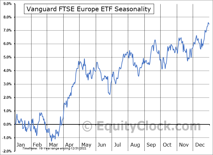 Vanguard FTSE Europe ETF (NYSE:VGK) Seasonal Chart