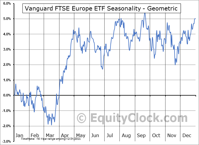 Vanguard FTSE Europe ETF (NYSE:VGK) Seasonality