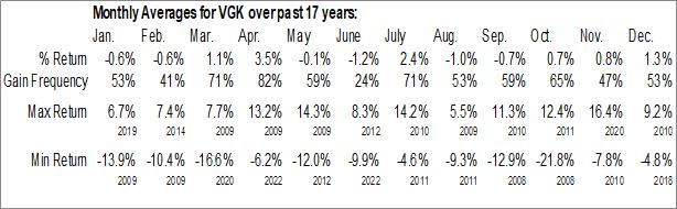 Monthly Seasonal Vanguard FTSE Europe ETF (NYSE:VGK)