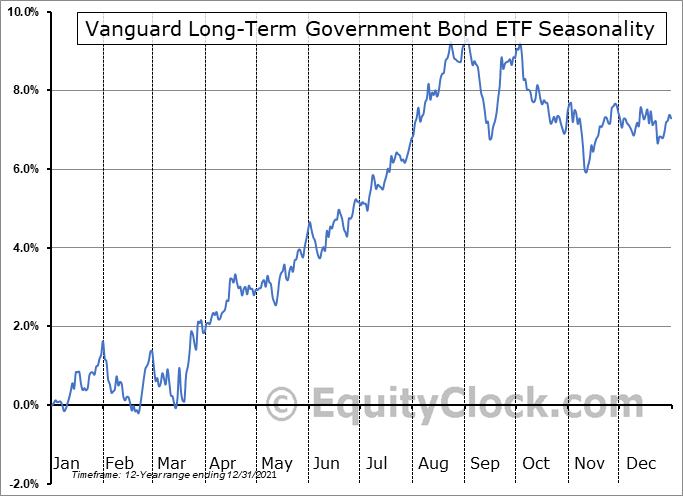 Vanguard Long-Term Government Bond ETF (NASD:VGLT) Seasonal Chart