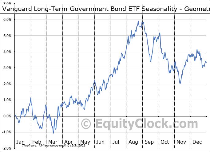 Vanguard Long-Term Government Bond ETF (NASD:VGLT) Seasonality