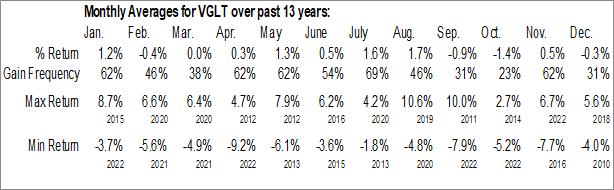 Monthly Seasonal Vanguard Long-Term Government Bond ETF (NASD:VGLT)