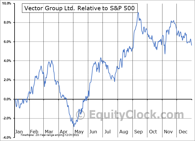 VGR Relative to the S&P 500